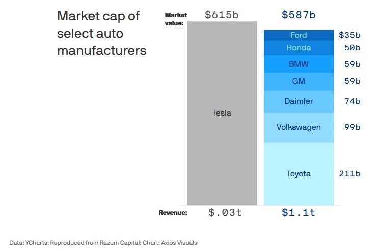 chart of tesla market value